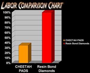 Cheetah Stone Polishing Pad  5 Inch Step 3 Light Grit image 5