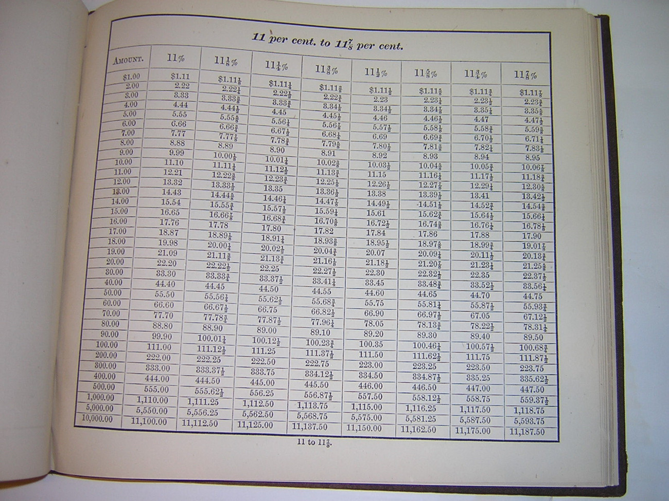 1871 Towers Premium Tables For Buying and Selling Gold, Bonds and Stocks