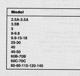 Tohatsu  2-Stroke 2.5-140 Hp Outboard Motor Service Repair Manual CD