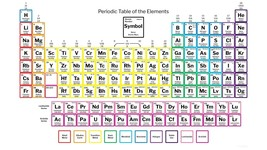 Periodic Table of Elements POSTER | 24x36 Inch |  - $21.77