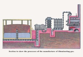 The Process of the Manufacture of Illuminating Gas by John Howard Appleton - Art - $19.99+