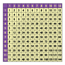DRY ERASE Multiplication Chart Graph Sticker Te... - $39.56