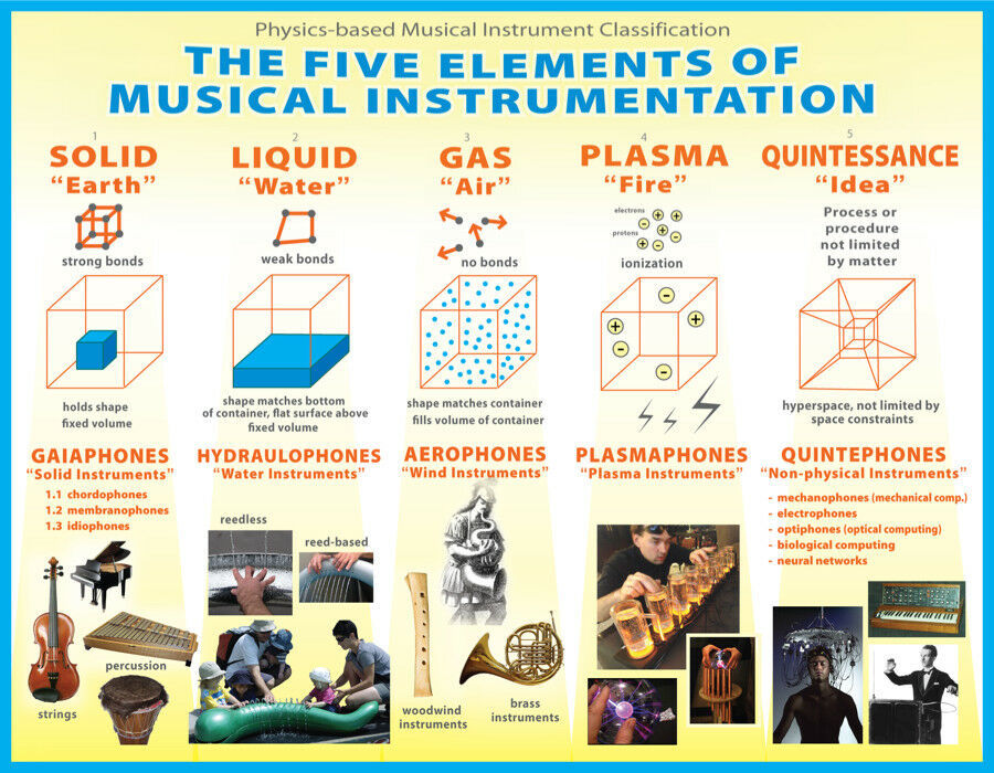 6741.Five Elements Musical chart POSTER.Home room Decor.Graphic house art design - $12.20 - $70.13