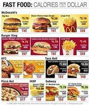 Vinteja charts of - Calories per Dollar - A3 Poster Print - $22.99