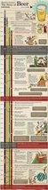 Vinteja charts of - Beer Facts (3) - A3 Poster Print - $22.99