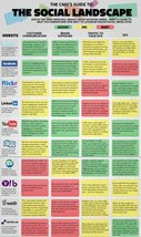 Vinteja charts of - Social Landscape - A3 Poster Print - $22.99