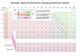 Vinteja charts of - Table of Elements Showing Electron Shells - A3 Poste... - $22.99