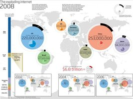 Vinteja charts of - Internet Stats A - A3 Poster Print - $22.99