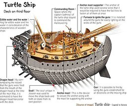 Vinteja charts of - Turtle Ship - A3 Poster Print - $22.99