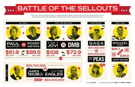 Vinteja charts of - 2010 Highest Grossing Concerts - A3 Poster Print - $22.99