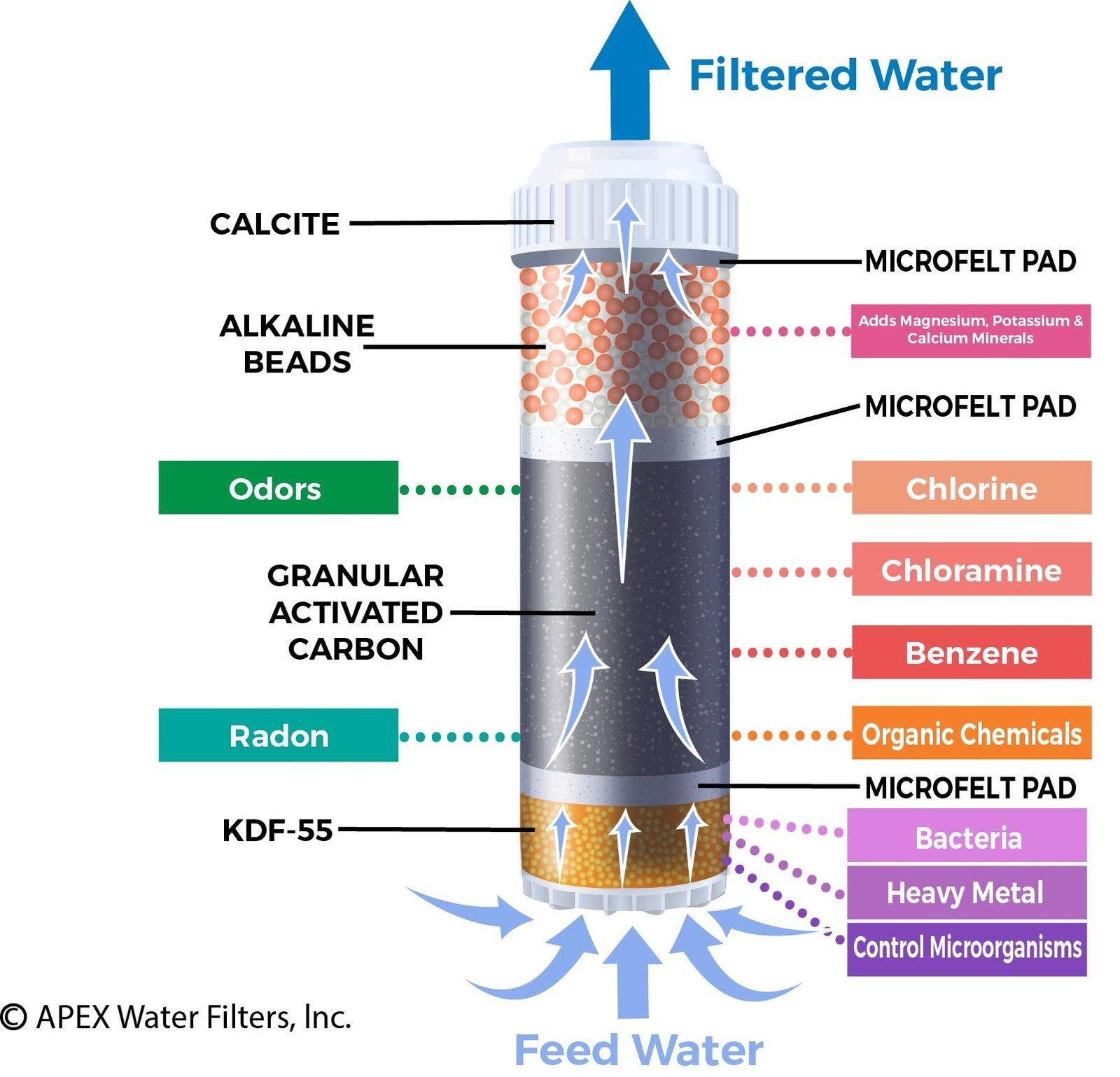 Countertop Alkaline Water Filter : Countertop Drinking Water Filter - Alkaline (Green) - Kitchen, Dining ...
