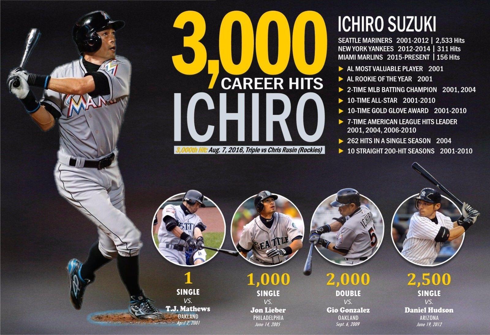 How Tall Is Ichiro Suzuki
