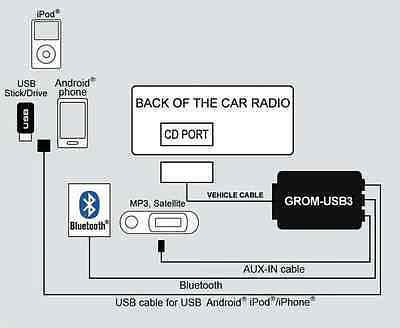 USB interface. Play MP3 on radio from and 50 similar items on