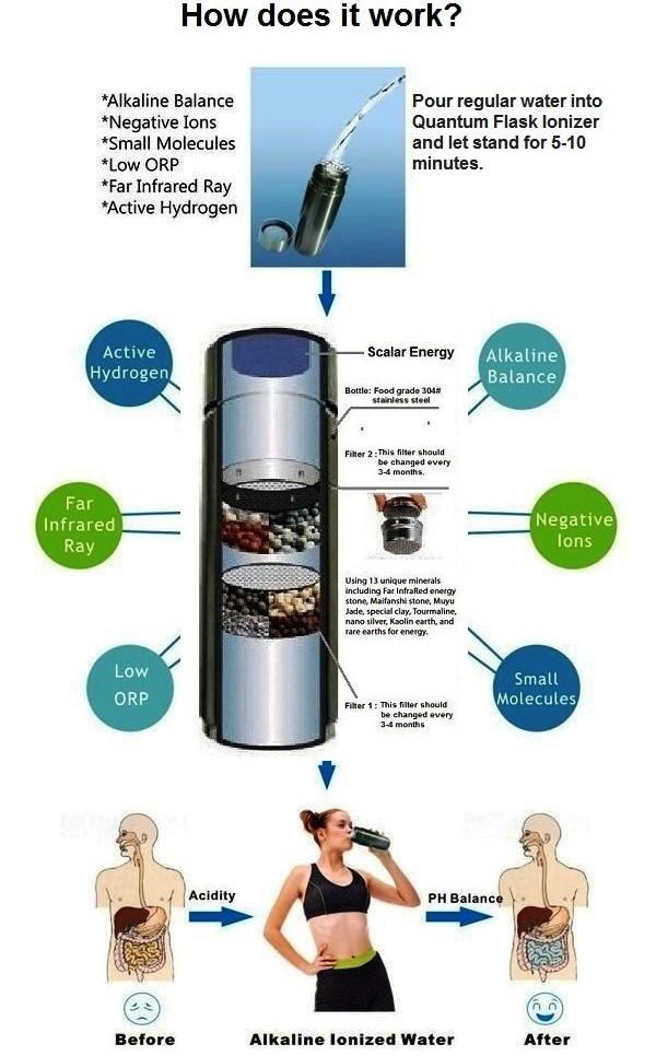 Quantum Flask Alkaline Energy Water Ionizer 13.5oz - Silver