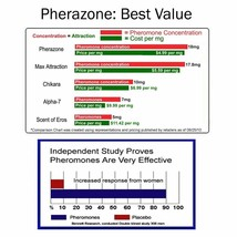 Spray SUPER CONCENTRATED 72 mg PHERAZONE Pheromone Cologne SCENTED for MEN image 2