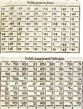 KABBALISTIC SQUARE OF THE SUN WEALTH MATERIAL SUCCESS PROSPERITY EARTHLY... - $600.00