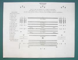 WARFARE Artillery Encampment Plan - 1820 ABRAHAM REES Print - $8.44