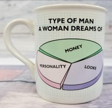 "Hallmark ""Type of Man A Woman Dreams Of / Available"" Funny Coffee Mug / ... - $6.30"