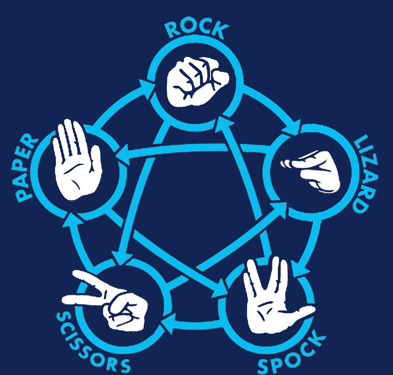 big bang theory rock paper scissors lizard spock For all you big bang theory fans out there, i tried to make a rock, paper, scissors, lizard, spock the only problem is that it is saying that there is a missing  at the end of a statement can you guys find it.