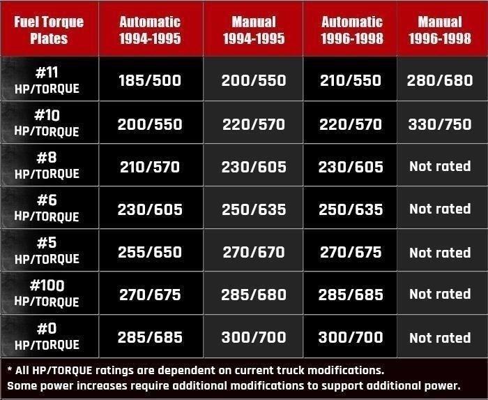 Fuel Torque Plate #6 6 for Dodge Ram Cummins Diesel 12V 5.9L