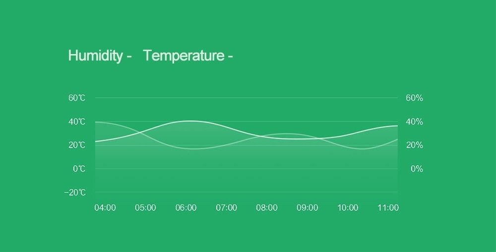 Humidity Home Temperature Sensor Acurite 3 And Smart Environment System White