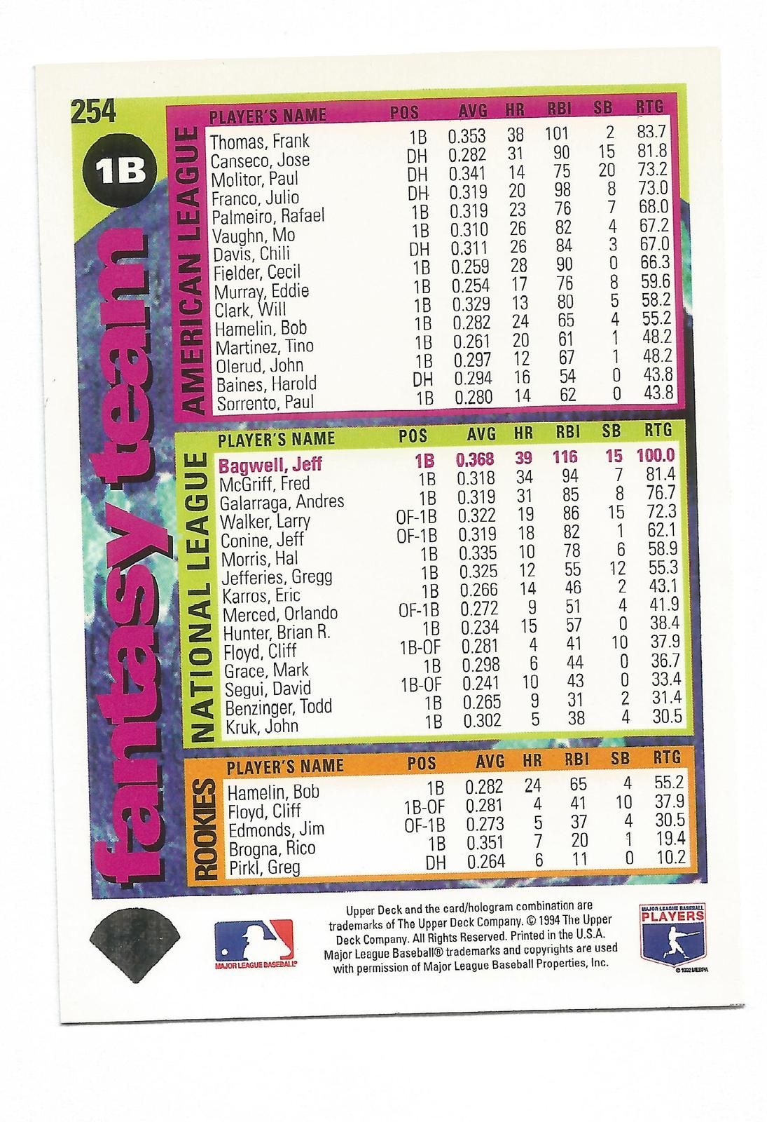 Jeff Bagwell 1994 Upper Deck Collectors Choice Card #254 Houston Astros Free S&H image 2