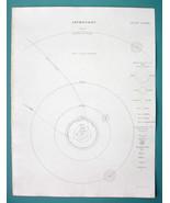 ASTRONOMY Solar System Planets Comet Orbits - c. 1830 Fine Quality Print - $13.77