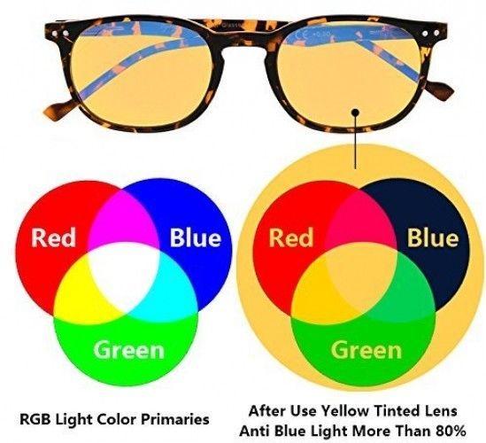 Reduce Eyestrain,Anti Blue Rays,UV Protection,Unisex Computer Reading Tinted