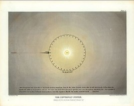 1846 Map POSTER Universe According Holy Scriptures Pictorial Muggletonia... - $15.84