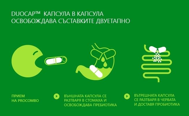 PROCOMBO Probiotic + Prebiotic caps 10caps Synbiotic for balance of intestinal f