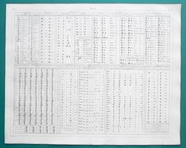 ALPHABETS Sanscrit Tibetan Zend Russian Wallachian Serbian - 1844 Superb... - $30.60
