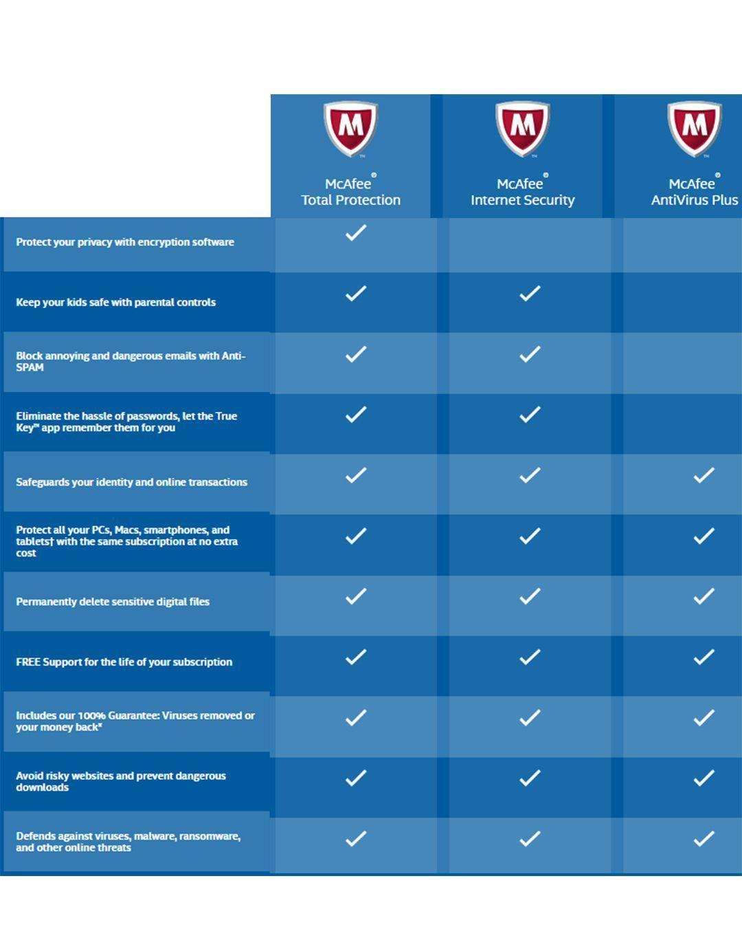 McAfee AntiVirus Plus 2019 -2 Years -1 and 25 similar items