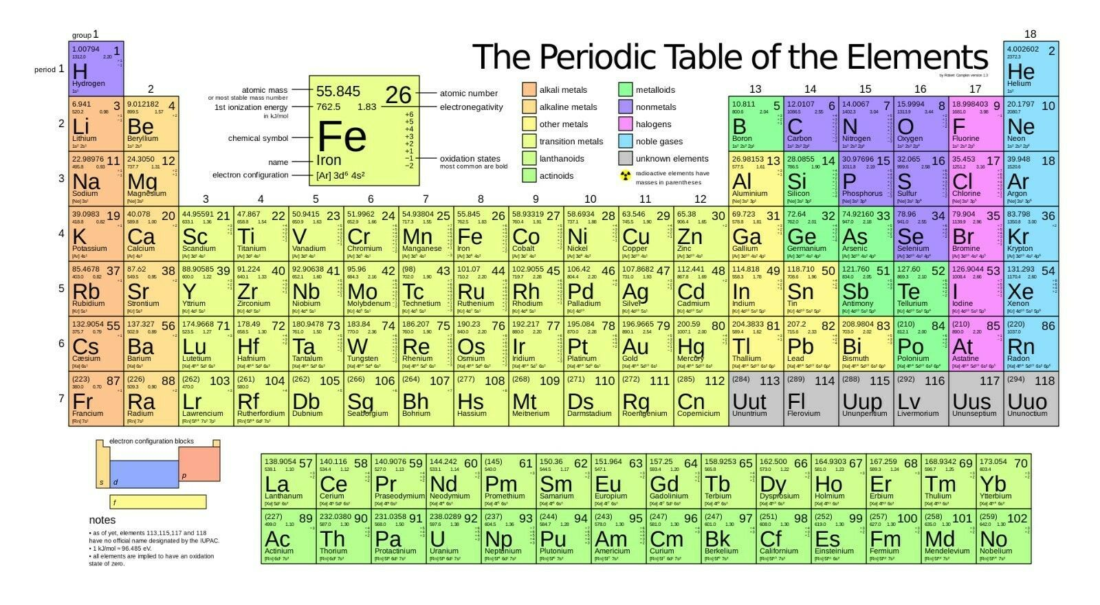 Primary image for Periodic Table of Elements Poster Print Choose your size Unframed.