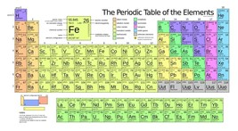 Periodic Table of Elements Poster Print Choose your size Unframed. - $6.31+