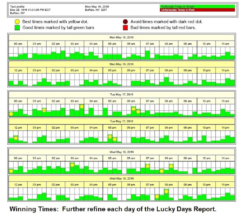 Astrology to Win-Lucky Days Report & Winning Times Graph-One Month-Free Ship