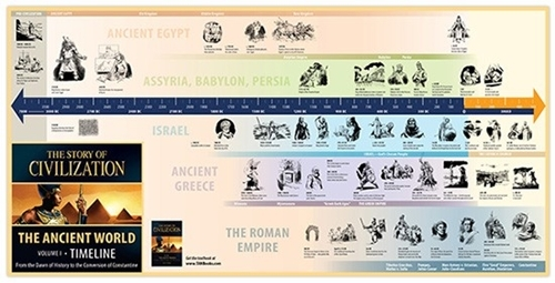 The story of civilization vol. 1   the ancient world  timeline